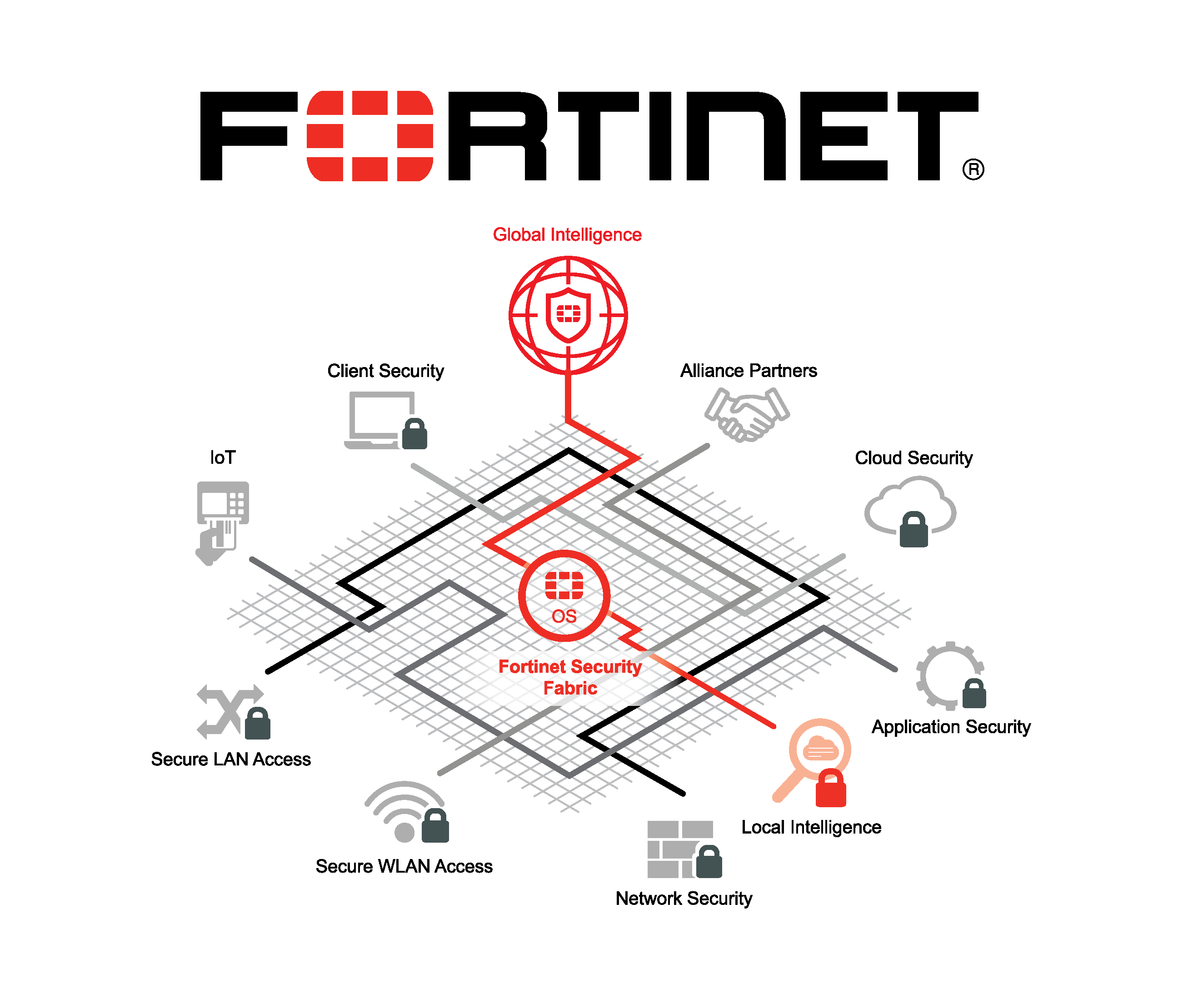 نمایندگی فروش فورتینت (Fortinet)