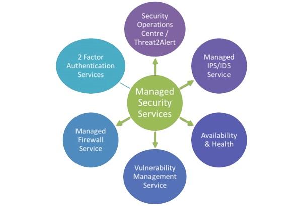 مرکز عملیات امنیت چیست ؟