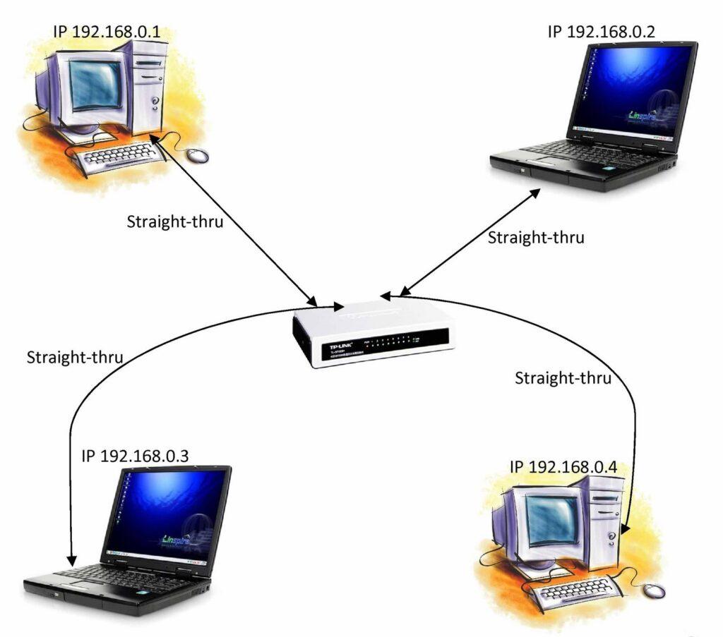آموزش شبکهکردن چند کامپیوتر با سوئیچ