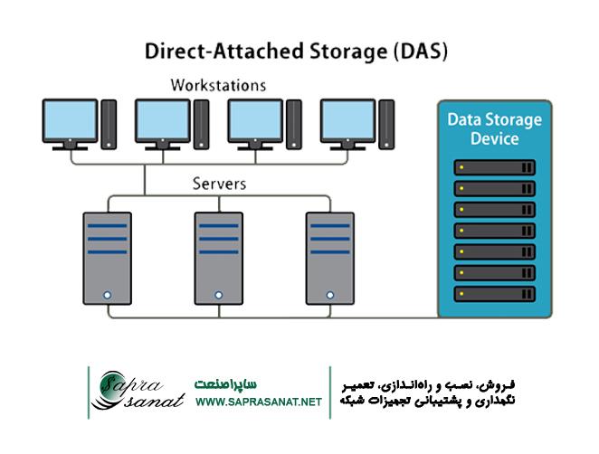 ذخیرهسازی اطلاعات DAS Storage