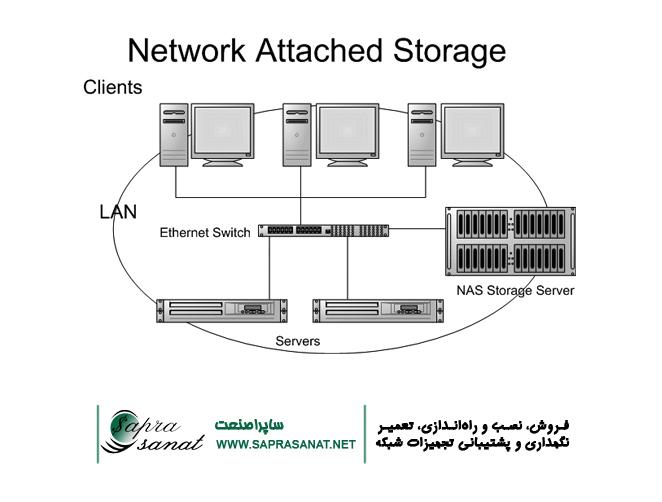 ذخیرهسازی اطلاعات NAS Storage