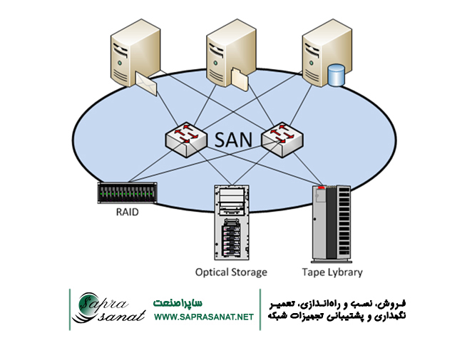 ذخیرهسازی اطلاعات SAN Storage